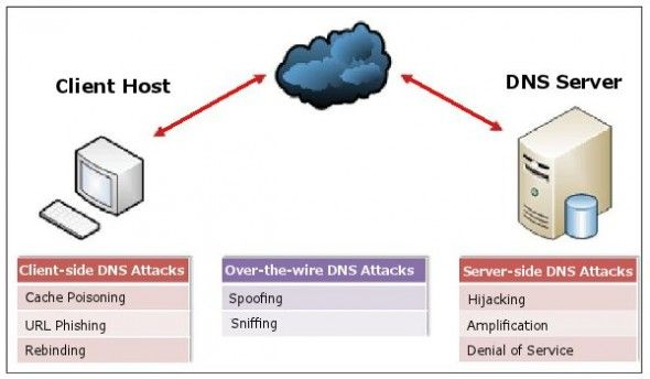 Network Intrusion Assessment Testing Pune India